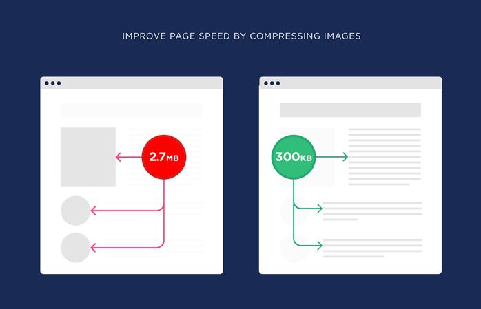 通过压缩图像来提高页面速度
